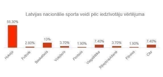 """Aptauja: katrs otrais hokeju uzskata par nacionālo sporta veidu  Apotheka kļūst par hokeja komandas """"Kurbads"""" atbalstītāju"""